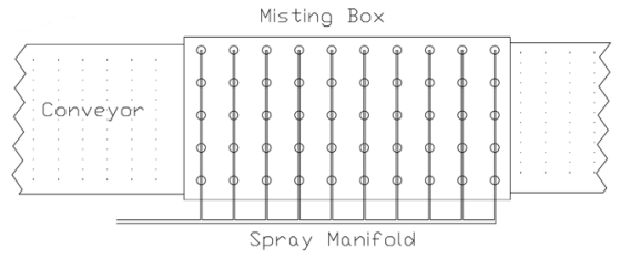 Custom Spray Nozzle Solutions - Area Misting for Vegetables