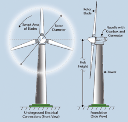 Custom Spray Nozzle Solutions - Research Effects of Ice on Wind Turbines