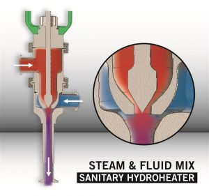 Hydro-Thermal Sanitary Hydroheaters SF Mix