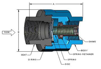 SCV-R In-Line Restrictor Check Valve
