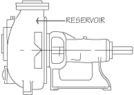 Self Priming Pump Reservoir in front of the Impeller