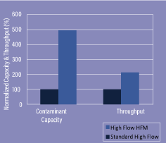 Fig1 3M-High-Flow-HFM-Filter-Cartridges-Test