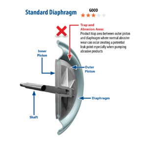 Pure-Fuse vs Standard Diaphragm